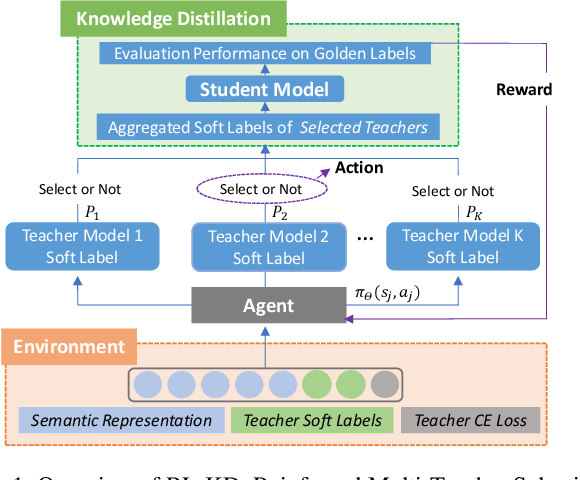Figure 2 for Reinforced Multi-Teacher Selection for Knowledge Distillation