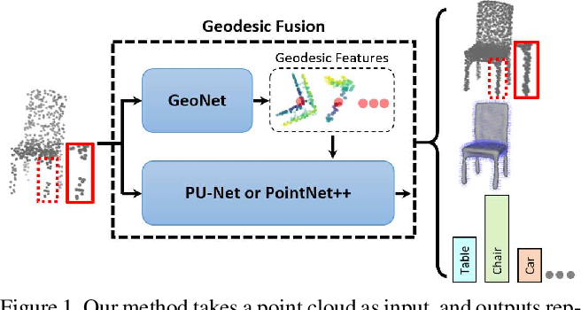 Figure 1 for GeoNet: Deep Geodesic Networks for Point Cloud Analysis