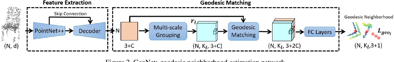 Figure 3 for GeoNet: Deep Geodesic Networks for Point Cloud Analysis