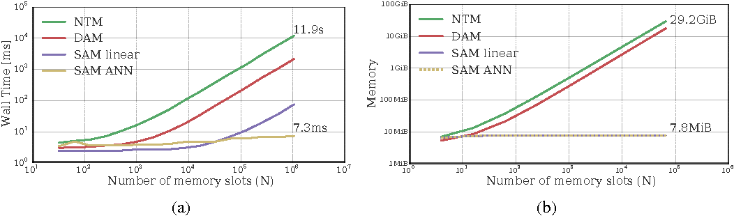 Figure 1 for Scaling Memory-Augmented Neural Networks with Sparse Reads and Writes