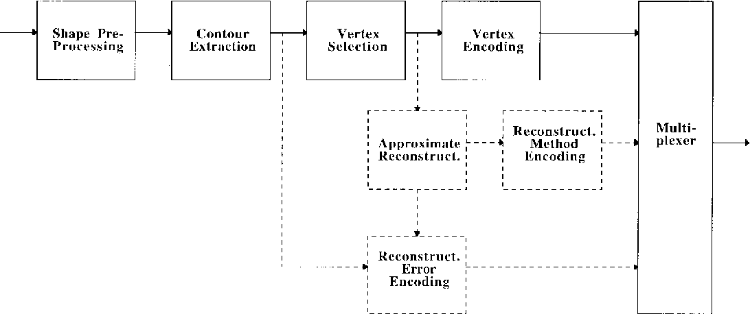Figure 1 from object adaptive vertex based shape coding method contour encoding block diagram ccuart Images