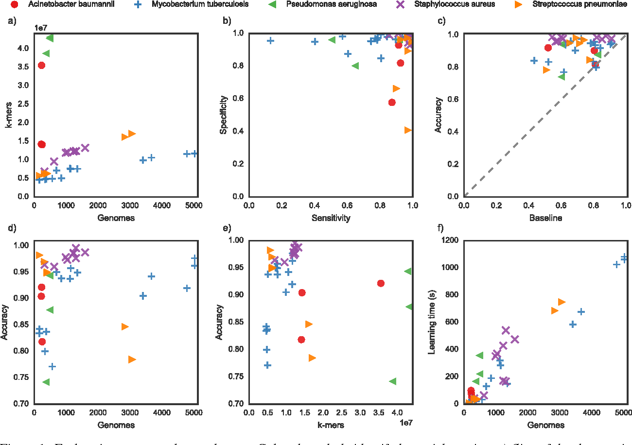 Figure 1 for Large scale modeling of antimicrobial resistance with interpretable classifiers