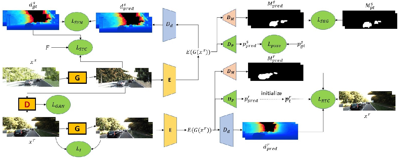 Figure 3 for Learning Depth from Monocular Videos Using Synthetic Data: A Temporally-Consistent Domain Adaptation Approach