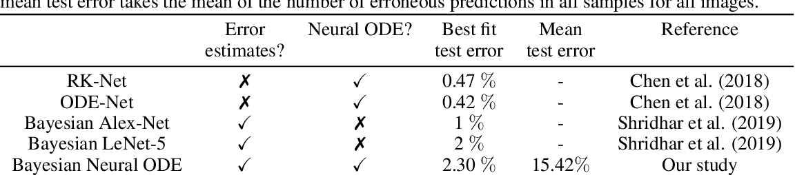 Figure 3 for Bayesian Neural Ordinary Differential Equations