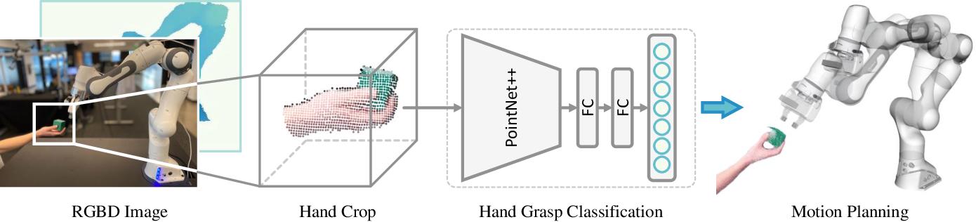 Figure 2 for Human Grasp Classification for Reactive Human-to-Robot Handovers