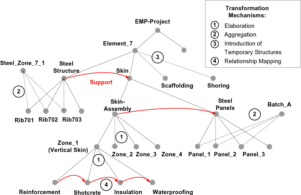 PDF] EXAMPLES OF PRODUCT MODEL TRANSFORMATIONS IN CONSTRUCTION