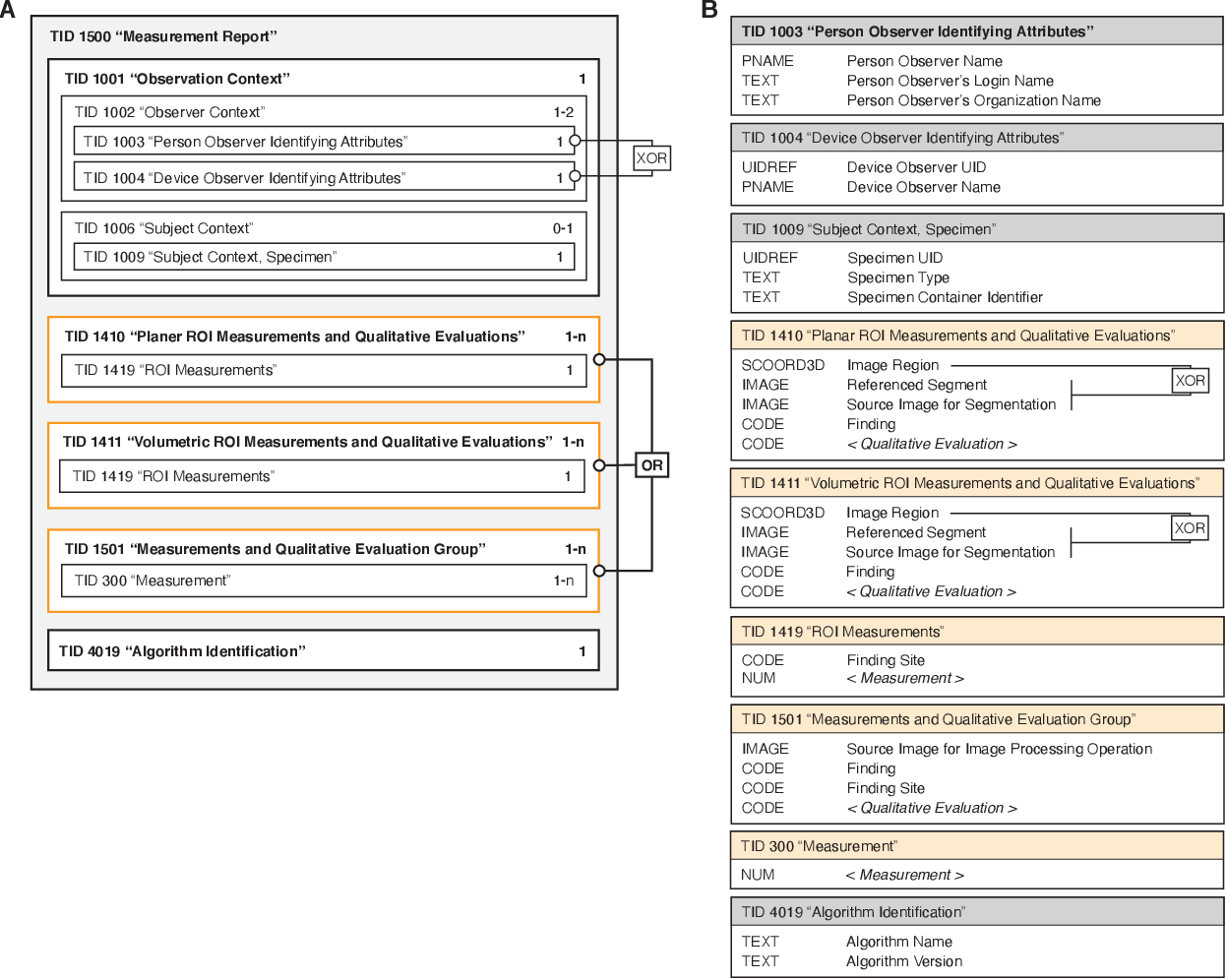 Figure 4 for Highdicom: A Python library for standardized encoding of image annotations and machine learning model outputs in pathology and radiology
