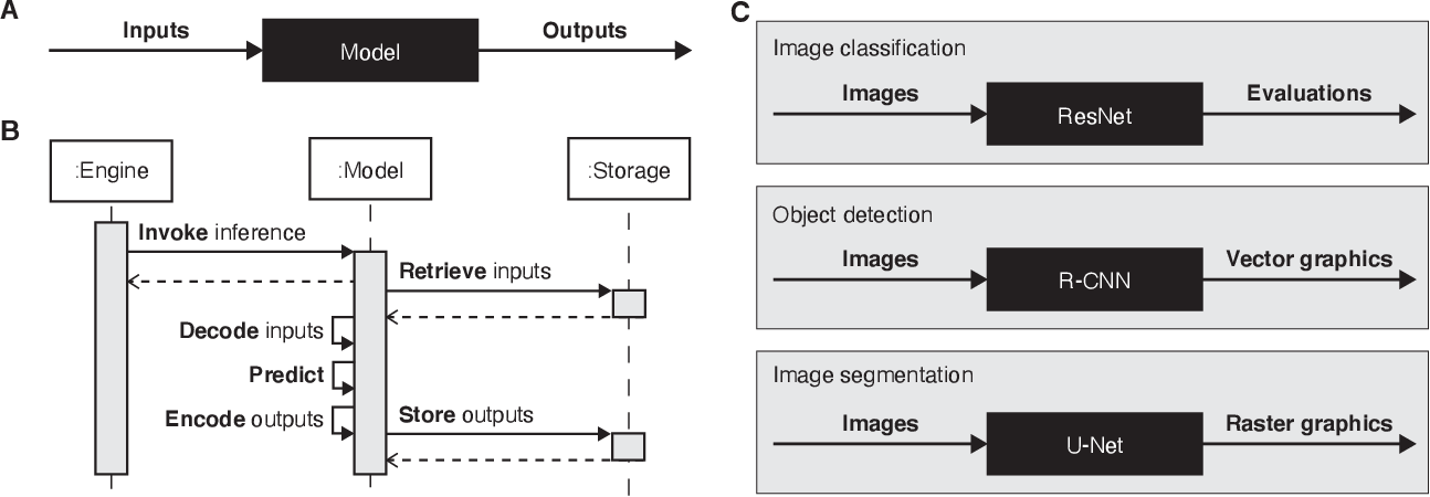 Figure 1 for Highdicom: A Python library for standardized encoding of image annotations and machine learning model outputs in pathology and radiology