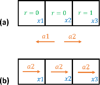 Figure 1 for The Effect of Q-function Reuse on the Total Regret of Tabular, Model-Free, Reinforcement Learning