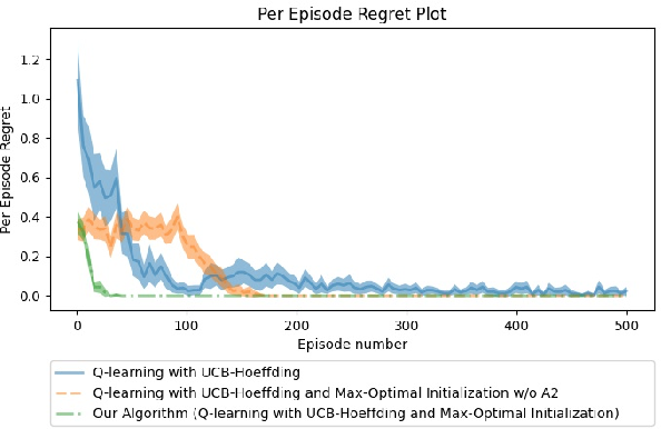 Figure 2 for The Effect of Q-function Reuse on the Total Regret of Tabular, Model-Free, Reinforcement Learning