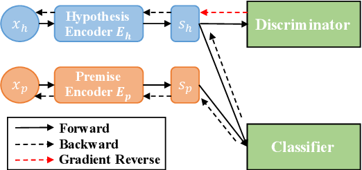 Figure 2 for HypoNLI: Exploring the Artificial Patterns of Hypothesis-only Bias in Natural Language Inference