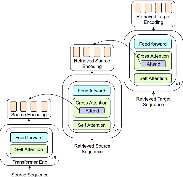 Figure 1 for Non-Parametric Adaptation for Neural Machine Translation