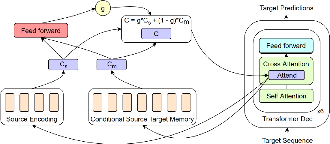 Figure 3 for Non-Parametric Adaptation for Neural Machine Translation