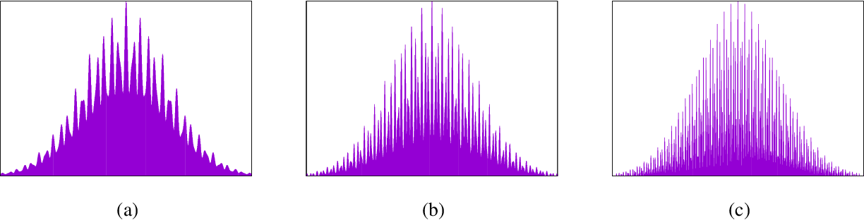 Figure 1 for Learning Sums of Independent Random Variables with Sparse Collective Support