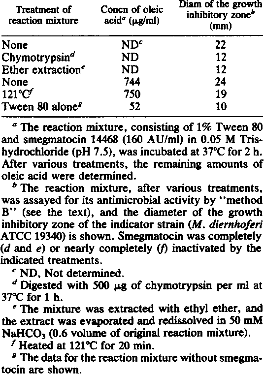 TABLE 3. Some properties of antimicrobial substance generated in the reaction mixture of Tween 80 and smegmatocin 14468