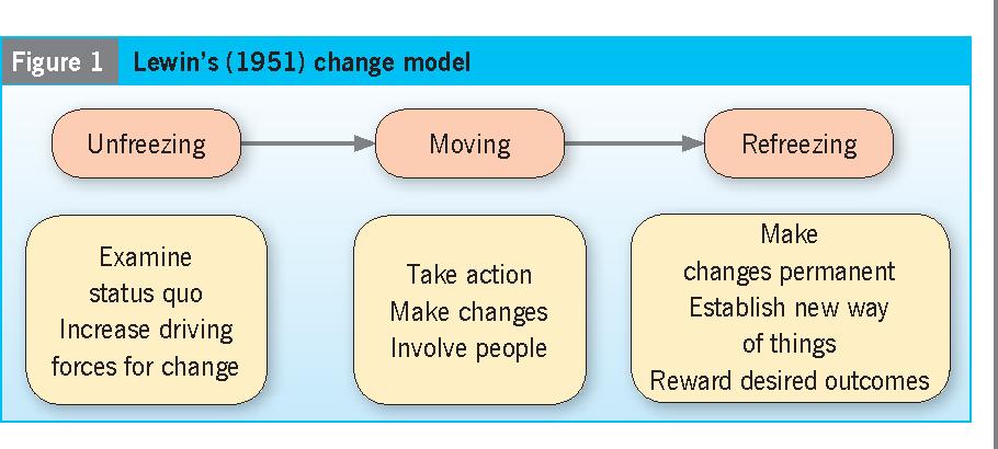 lewin s change model
