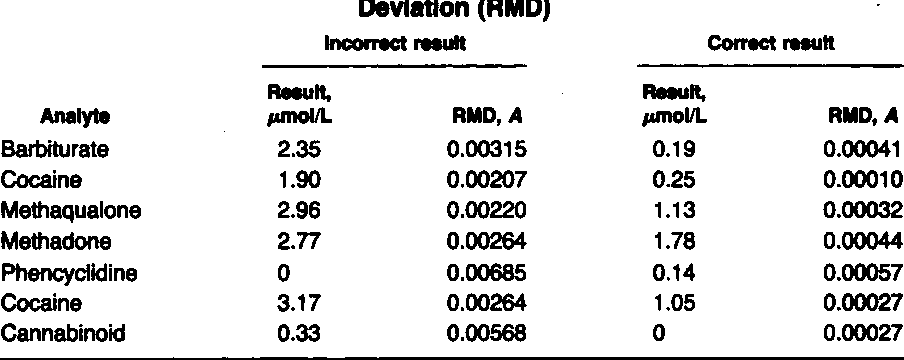 Table 1 From Table 1 Errors In Results And Their Correlation With