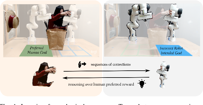 Figure 1 for Learning Human Objectives from Sequences of Physical Corrections