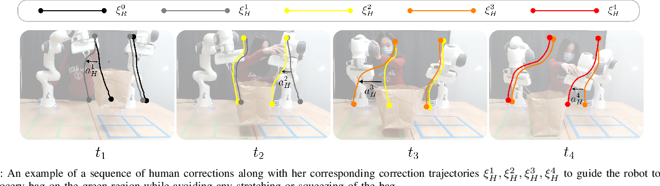 Figure 2 for Learning Human Objectives from Sequences of Physical Corrections