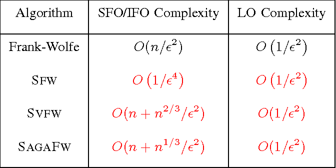 Figure 1 for Stochastic Frank-Wolfe Methods for Nonconvex Optimization