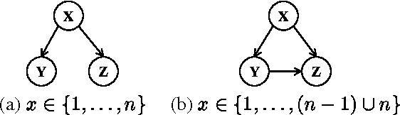 Figure 1 for Learning the Dimensionality of Hidden Variables