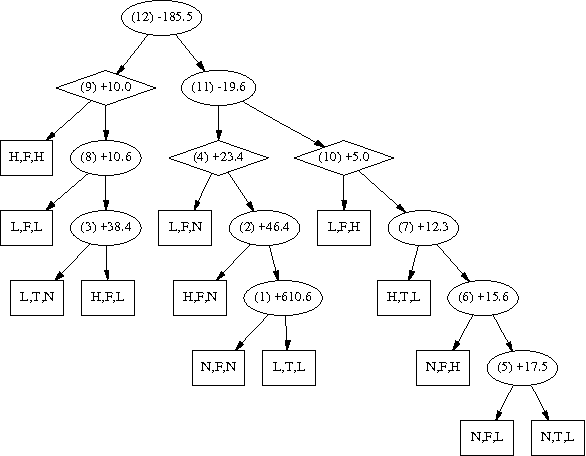 Figure 2 for Learning the Dimensionality of Hidden Variables