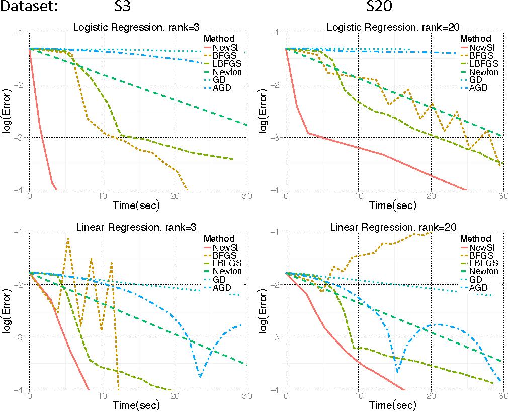 Figure 3 for Newton-Stein Method: An optimization method for GLMs via Stein's Lemma