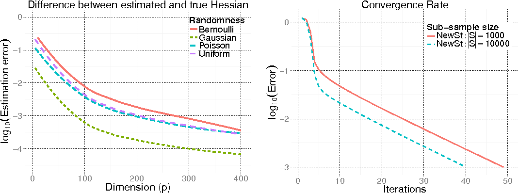 Figure 1 for Newton-Stein Method: An optimization method for GLMs via Stein's Lemma