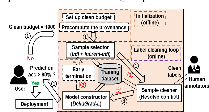 Figure 1 for CHEF: A Cheap and Fast Pipeline for Iteratively Cleaning Label Uncertainties (Technical Report)