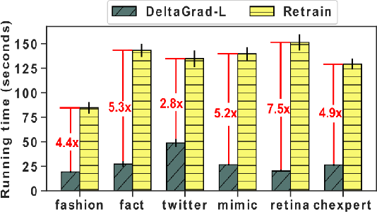 Figure 3 for CHEF: A Cheap and Fast Pipeline for Iteratively Cleaning Label Uncertainties (Technical Report)