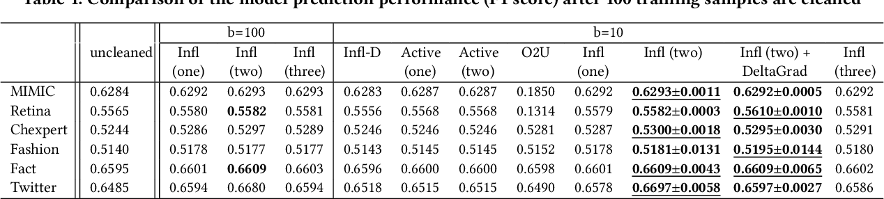 Figure 2 for CHEF: A Cheap and Fast Pipeline for Iteratively Cleaning Label Uncertainties (Technical Report)