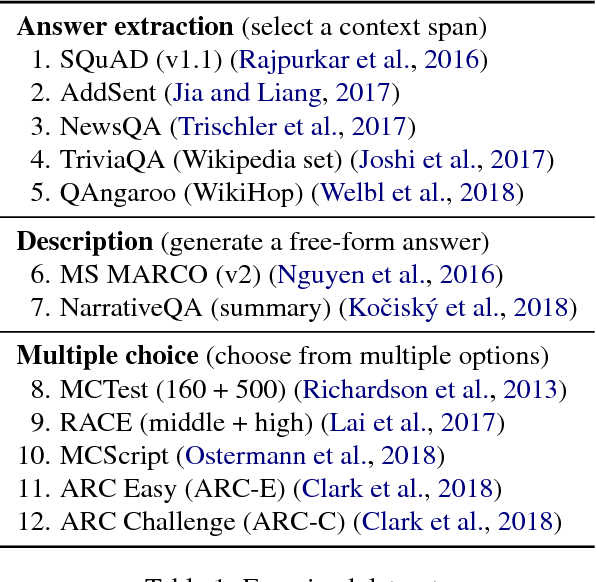 Figure 2 for What Makes Reading Comprehension Questions Easier?