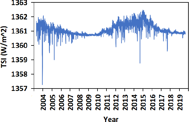 Figure 1 for Deep Learning Based Reconstruction of Total Solar Irradiance