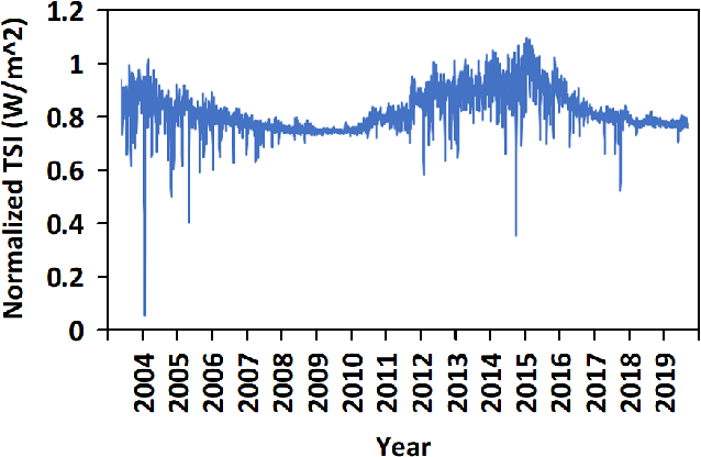 Figure 2 for Deep Learning Based Reconstruction of Total Solar Irradiance