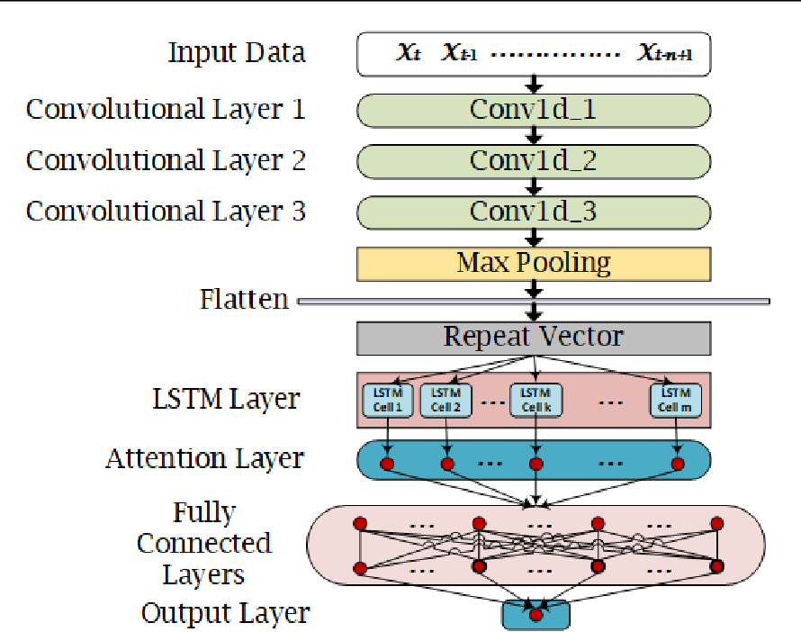Figure 3 for Deep Learning Based Reconstruction of Total Solar Irradiance