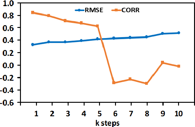 Figure 4 for Deep Learning Based Reconstruction of Total Solar Irradiance