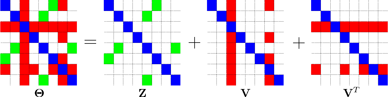 Figure 2 for Learning Graphical Models With Hubs