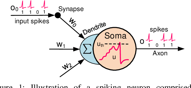 Figure 1 for Comprehensive SNN Compression Using ADMM Optimization and Activity Regularization