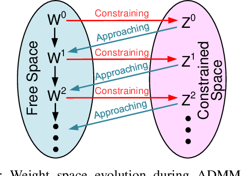 Figure 4 for Comprehensive SNN Compression Using ADMM Optimization and Activity Regularization