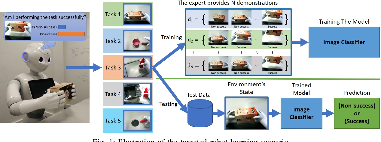 Figure 1 for Neural Task Success Classifiers for Robotic Manipulation from Few Real Demonstrations