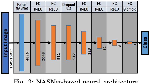 Figure 3 for Neural Task Success Classifiers for Robotic Manipulation from Few Real Demonstrations
