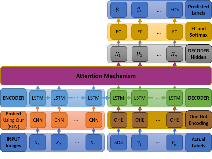 Figure 4 for Neural Task Success Classifiers for Robotic Manipulation from Few Real Demonstrations