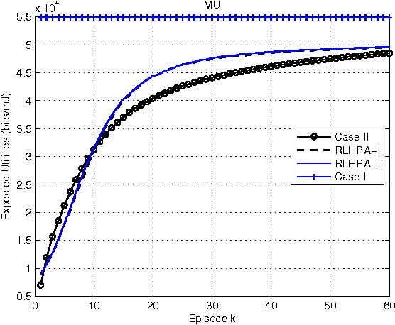 Figure 4 for On Improving Energy Efficiency within Green Femtocell Networks: A Hierarchical Reinforcement Learning Approach