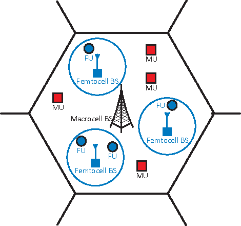 Figure 1 for On Improving Energy Efficiency within Green Femtocell Networks: A Hierarchical Reinforcement Learning Approach
