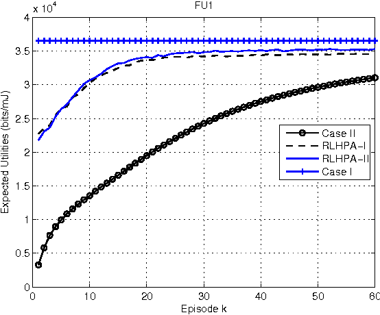 Figure 2 for On Improving Energy Efficiency within Green Femtocell Networks: A Hierarchical Reinforcement Learning Approach
