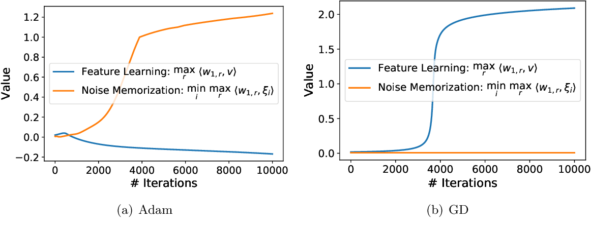 Figure 3 for Understanding the Generalization of Adam in Learning Neural Networks with Proper Regularization