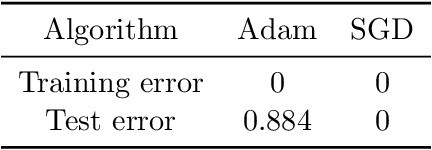 Figure 2 for Understanding the Generalization of Adam in Learning Neural Networks with Proper Regularization