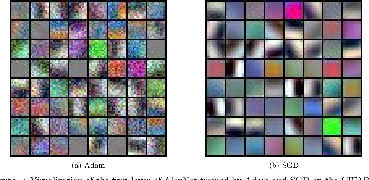 Figure 1 for Understanding the Generalization of Adam in Learning Neural Networks with Proper Regularization