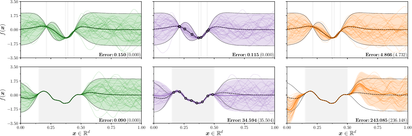 Figure 1 for Efficiently sampling functions from Gaussian process posteriors