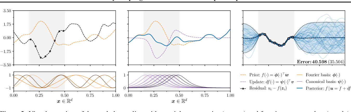 Figure 2 for Efficiently sampling functions from Gaussian process posteriors
